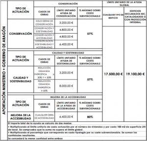 Beamonte-y-Vallejo-Arquitectos-Resumen-Ayudas-2017