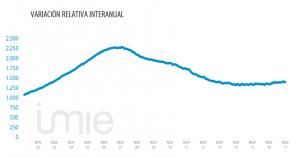 Grafico-Variación-relativa-interanual
