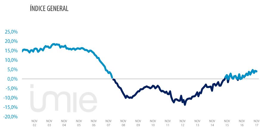 Grafico-indice-general